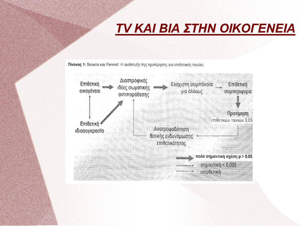 TV ΚΑΙ ΒΙΑ ΣΤΗΝ ΟΙΚΟΓΕΝΕΙΑ