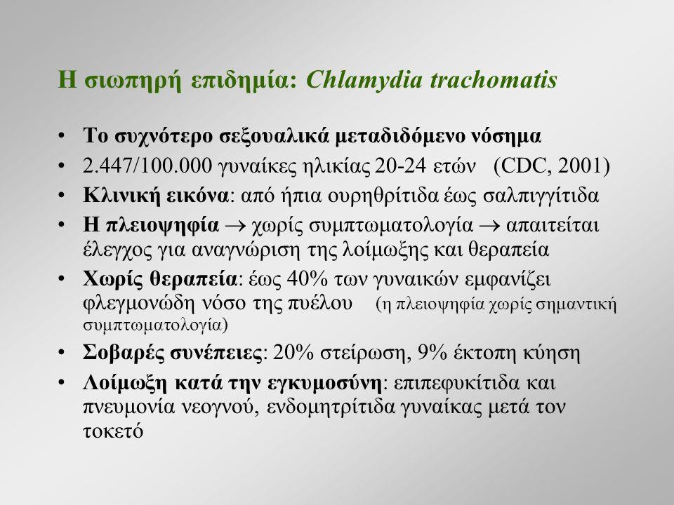 Η σιωπηρή επιδημία: Chlamydia trachomatis Το συχνότερο σεξουαλικά μεταδιδόμενο νόσημα 2.447/100.000 γυναίκες ηλικίας 20-24 ετών (CDC, 2001) Κλινική εικόνα: από ήπια ουρηθρίτιδα έως σαλπιγγίτιδα H πλειοψηφία  χωρίς συμπτωματολογία  απαιτείται έλεγχος για αναγνώριση της λοίμωξης και θεραπεία Χωρίς θεραπεία: έως 40% των γυναικών εμφανίζει φλεγμονώδη νόσο της πυέλου (η πλειοψηφία χωρίς σημαντική συμπτωματολογία) Σοβαρές συνέπειες: 20% στείρωση, 9% έκτοπη κύηση Λοίμωξη κατά την εγκυμοσύνη: επιπεφυκίτιδα και πνευμονία νεογνού, ενδομητρίτιδα γυναίκας μετά τον τοκετό