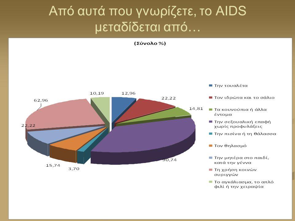 Από αυτά που γνωρίζετε, το AIDS μεταδίδεται από…