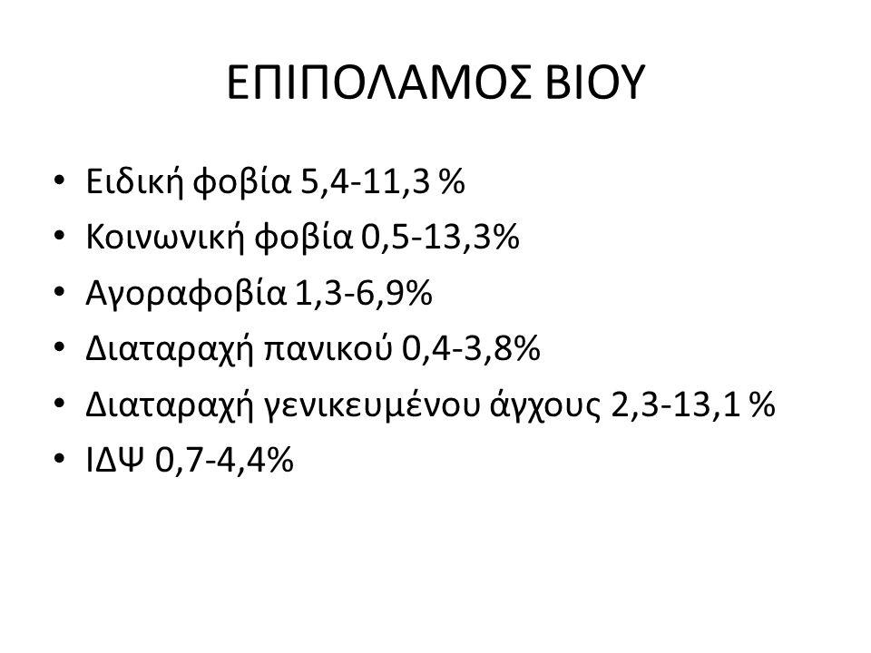 ΕΠΙΠΟΛΑΜΟΣ ΒΙΟΥ Ειδική φοβία 5,4-11,3 % Κοινωνική φοβία 0,5-13,3% Αγοραφοβία 1,3-6,9% Διαταραχή πανικού 0,4-3,8% Διαταραχή γενικευμένου άγχους 2,3-13,1 % ΙΔΨ 0,7-4,4%