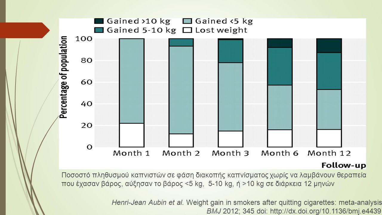 Ποσοστό πληθυσμού καπνιστών σε φάση διακοπής καπνίσματος χωρίς να λαμβάνουν θεραπεία που έχασαν βάρος, αύξησαν το βάρος 10 kg σε διάρκεια 12 μηνών Henri-Jean Aubin et al.
