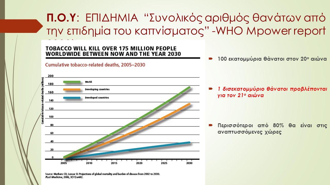 Π.Ο.Υ : ΕΠΙΔΗΜΙΑ Συνολικός αριθμός θανάτων από την επιδημία του καπνίσματος -WHO Mpower report 2008)  100 εκατομμύρια θάνατοι στον 20 ο αιώνα  1 δισεκατομμύριο θάνατοι προβλέπονται για τον 21 ο αιώνα  Περισσότεροι από 80% θα είναι στις αναπτυσσόμενες χώρες