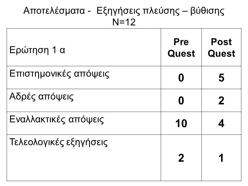 Ερώτηση 1 α Pre Quest Post Quest Επιστημονικές απόψεις 05 Αδρές απόψεις 02 Εναλλακτικές απόψεις 104 Τελεολογικές εξηγήσεις 21 Αποτελέσματα - Εξηγήσεις πλεύσης – βύθισης Ν=12