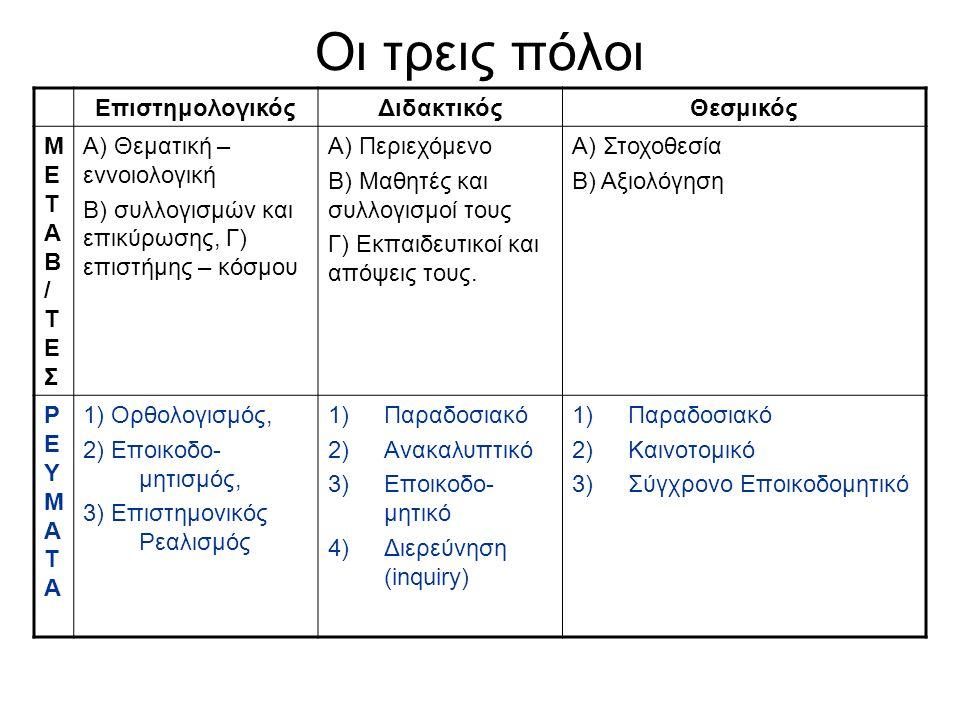 Οι τρεις πόλοι ΕπιστημολογικόςΔιδακτικόςΘεσμικός ΜΕΤΑΒ/ΤΕΣΜΕΤΑΒ/ΤΕΣ Α) Θεματική – εννοιολογική Β) συλλογισμών και επικύρωσης, Γ) επιστήμης – κόσμου Α) Περιεχόμενο Β) Μαθητές και συλλογισμοί τους Γ) Εκπαιδευτικοί και απόψεις τους.