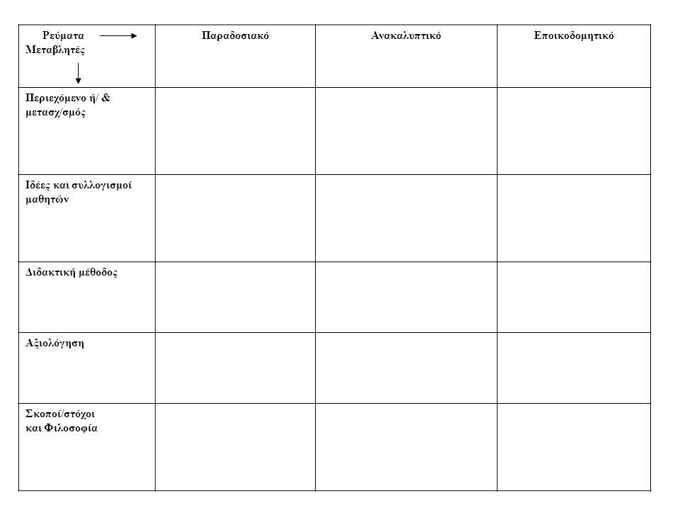Ρεύματα Μεταβλητές ΠαραδοσιακόΑνακαλυπτικόΕποικοδομητικό Περιεχόμενο ή/ & μετασχ/σμός Ιδέες και συλλογισμοί μαθητών Διδακτική μέθοδος Αξιολόγηση Σκοποί/στόχοι και Φιλοσοφία