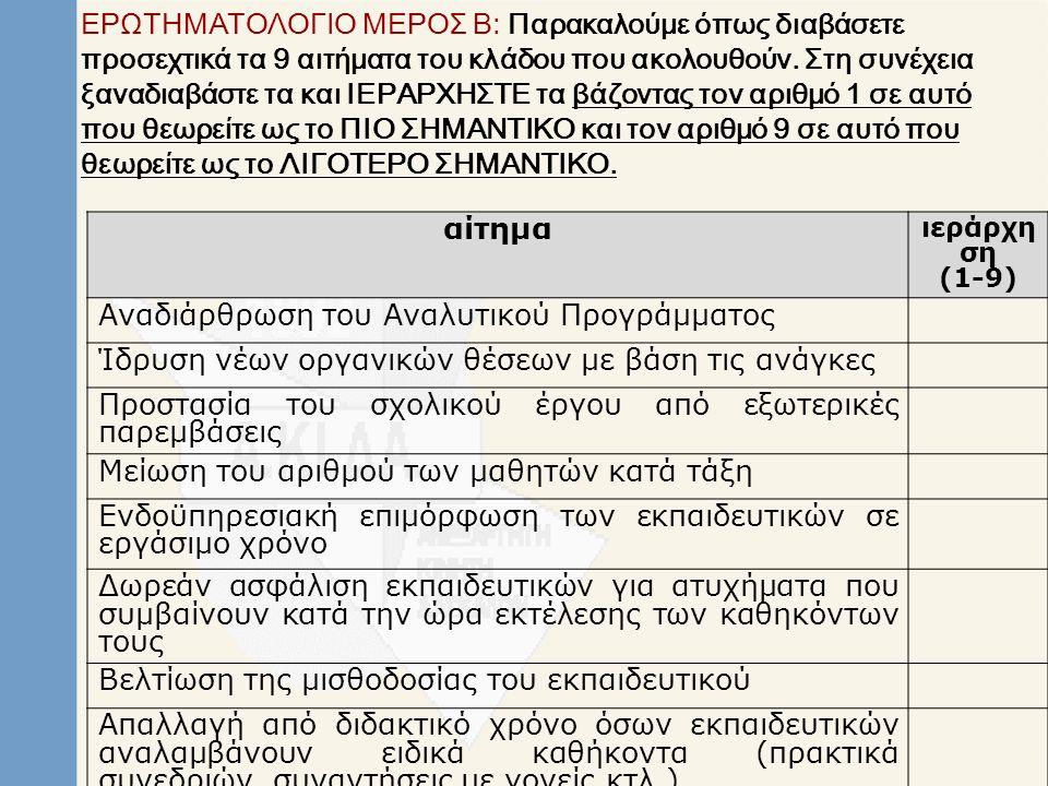 ΕΡΩΤΗΜΑΤΟΛΟΓΙΟ ΜΕΡΟΣ Γ: Παρακαλούμε όπως διαβάσετε προσεχτικά τις δηλώσεις που ακολουθούν.