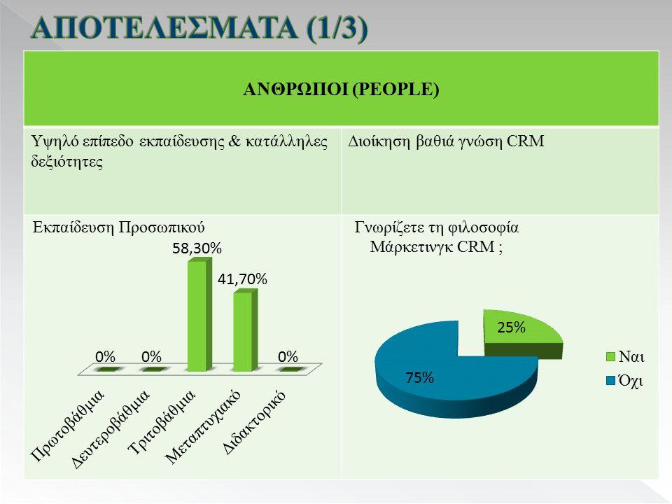 ΑΝΘΡΩΠΟΙ (PEOPLE) Υψηλό επίπεδο εκπαίδευσης & κατάλληλες δεξιότητες Διοίκηση βαθιά γνώση CRM
