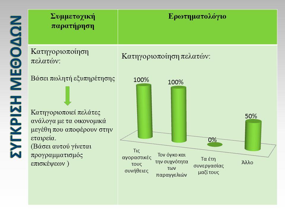 Συμμετοχική παρατήρηση Ερωτηματολόγιο Κατηγοριοποίηση πελατών: Βάσει πωλητή εξυπηρέτησης Κατηγοριοποιεί πελάτες ανάλογα με τα οικονομικά μεγέθη που αποφέρουν στην εταιρεία.