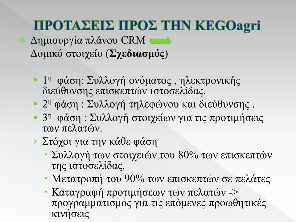  Δημιουργία πλάνου CRM Δομικό στοιχείο (Σχεδιασμός)  1 η φάση: Συλλογή ονόματος, ηλεκτρονικής διεύθυνσης επισκεπτών ιστοσελίδας.