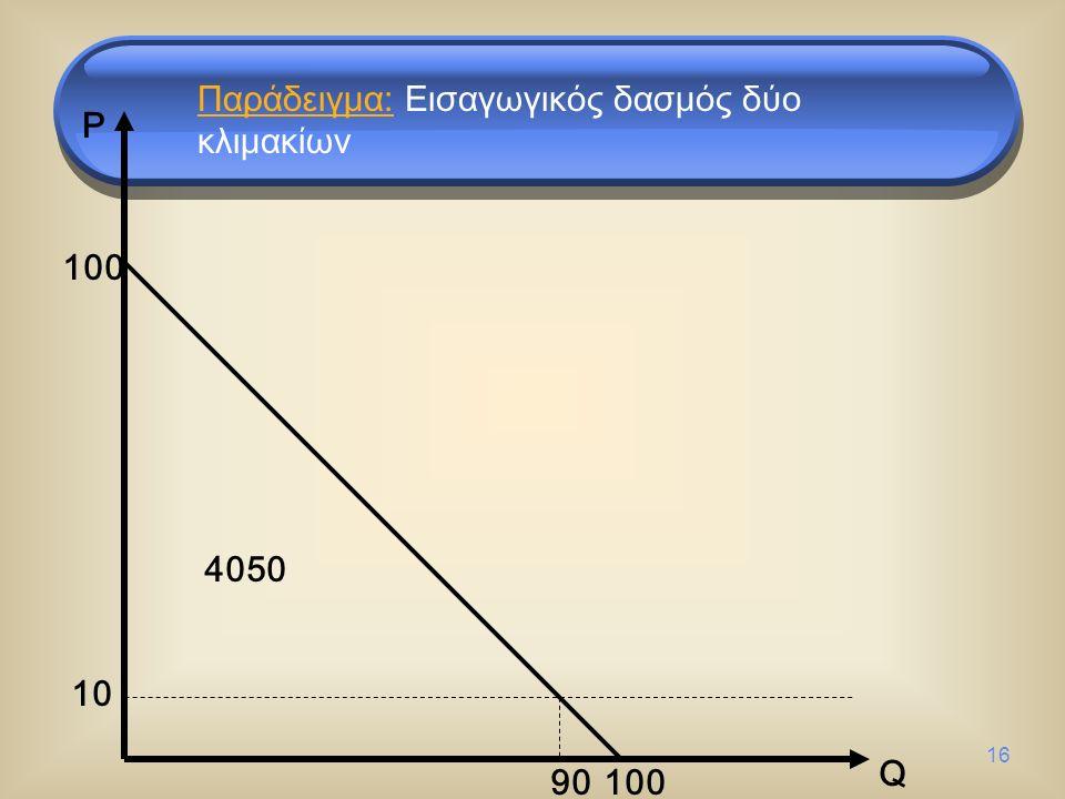 16 100 Q P 10 90 4050 Παράδειγμα: Εισαγωγικός δασμός δύο κλιμακίων