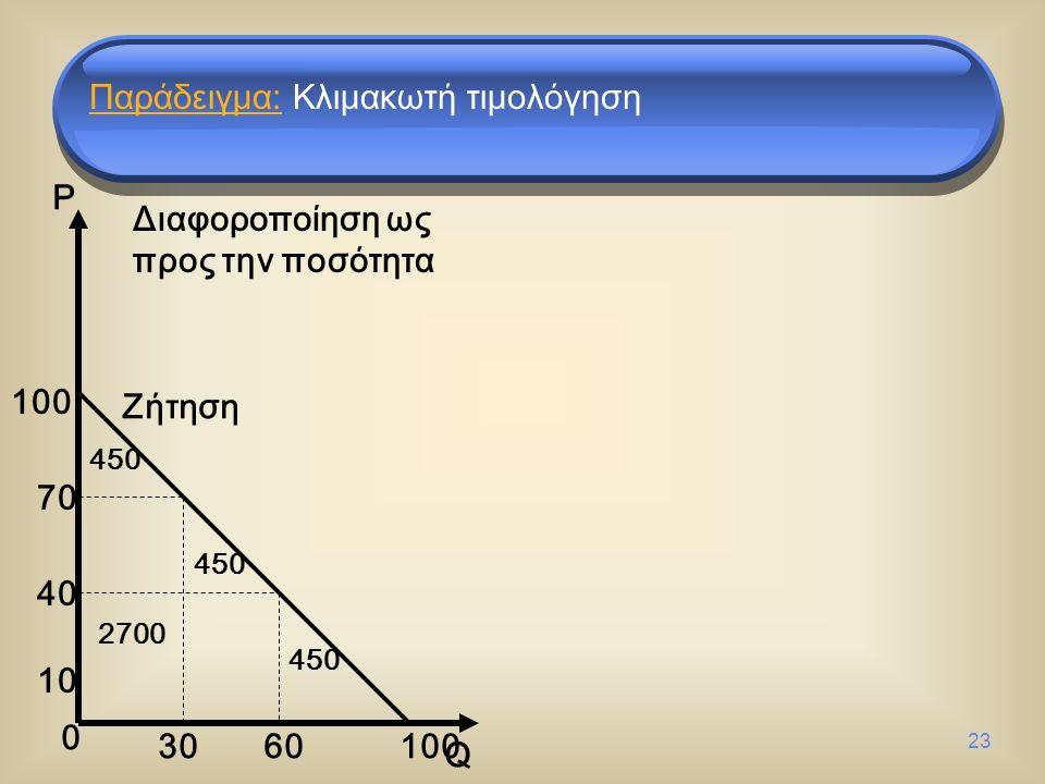 23 0 P Q Ζήτηση Διαφοροποίηση ως προς την ποσότητα 10 40 70 100 30 60 100 450 2700 Παράδειγμα: Κλιμακωτή τιμολόγηση