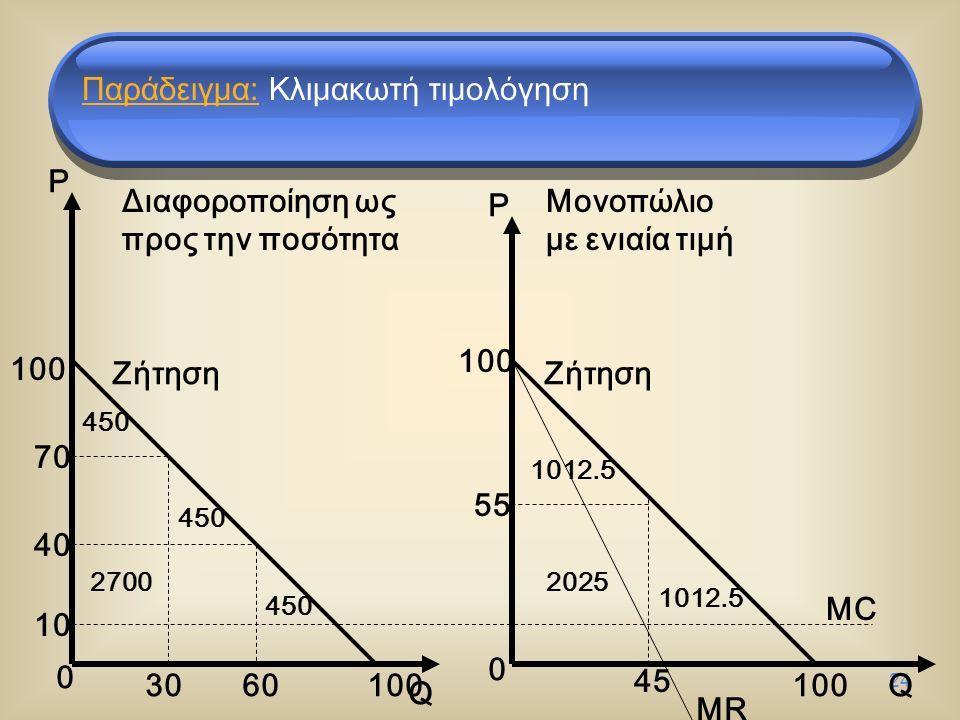 24 0 0 P P Q Q MC Ζήτηση MR 10 55 45 100 40 70 100 30 60 100 450 27002025 1012.5 Παράδειγμα: Κλιμακωτή τιμολόγηση Διαφοροποίηση ως προς την ποσότητα Μονοπώλιο με ενιαία τιμή