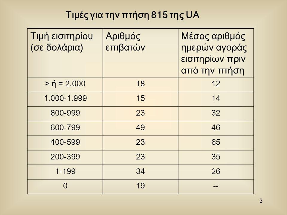 3 Τιμές για την πτήση 815 της UA Τιμή εισιτηρίου (σε δολάρια) Αριθμός επιβατών Μέσος αριθμός ημερών αγοράς εισιτηρίων πριν από την πτήση > ή = 2.0001812 1.000-1.9991514 800-9992332 600-7994946 400-5992365 200-3992335 1-1993426 019--