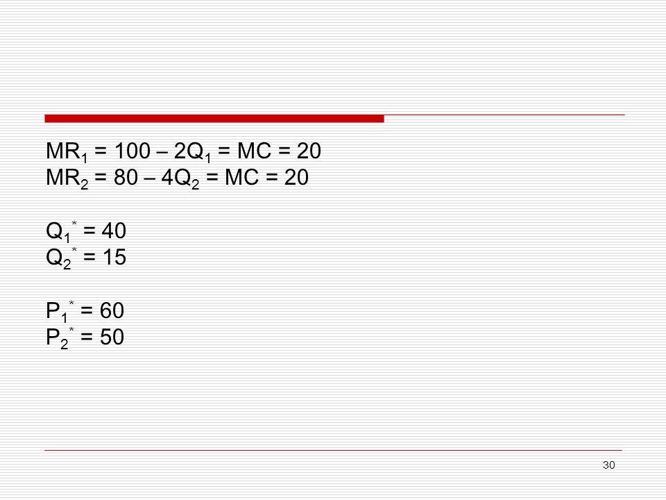 30 MR 1 = 100 – 2Q 1 = MC = 20 MR 2 = 80 – 4Q 2 = MC = 20 Q 1 * = 40 Q 2 * = 15 P 1 * = 60 P 2 * = 50