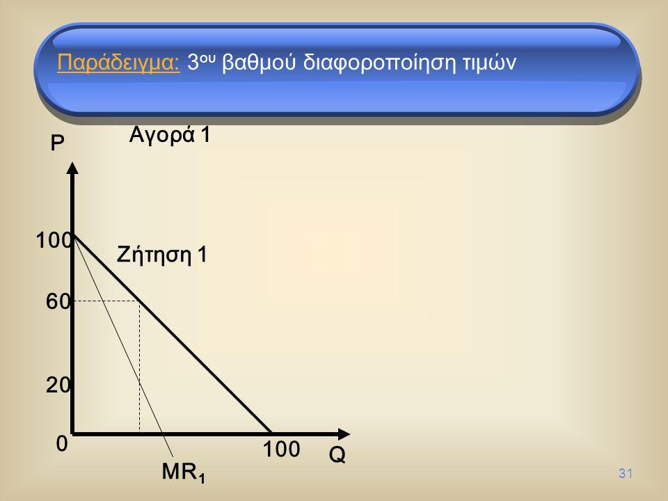 31 0 100 20 60 Q P Αγορά 1 Ζήτηση 1 MR 1 Παράδειγμα: 3 ου βαθμού διαφοροποίηση τιμών