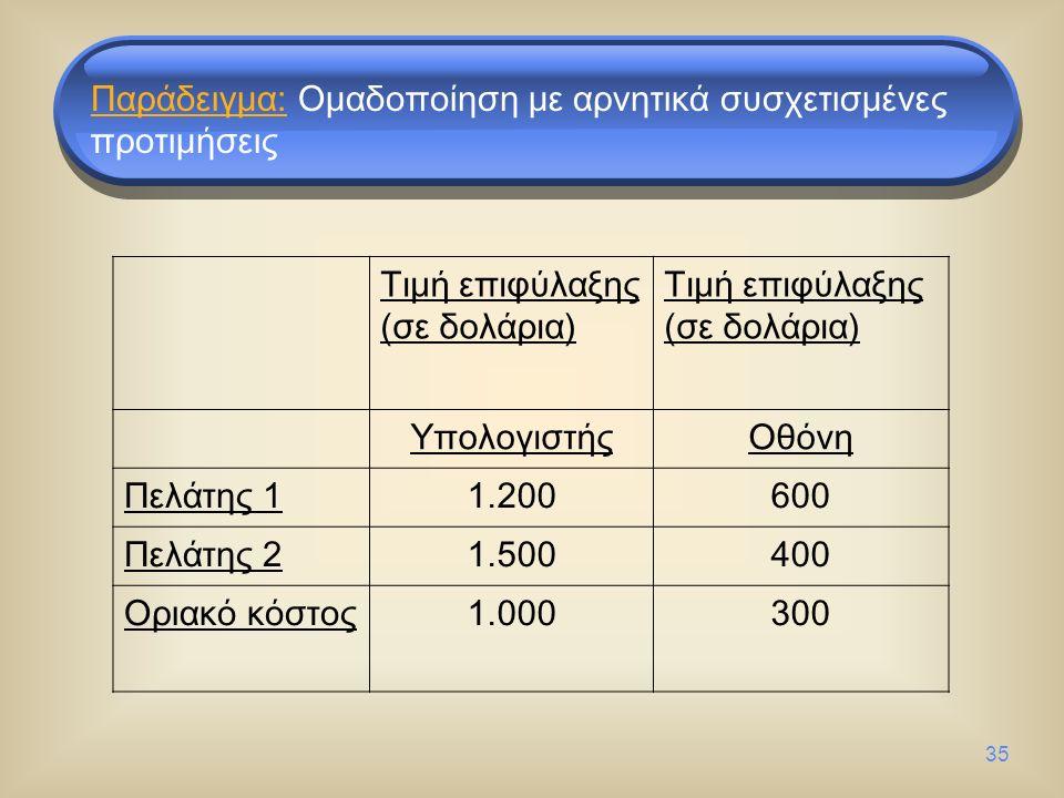 35 Τιμή επιφύλαξης (σε δολάρια) Τιμή επιφύλαξης (σε δολάρια) ΥπολογιστήςΟθόνη Πελάτης 11.200600 Πελάτης 21.500400 Οριακό κόστος1.000300 Παράδειγμα: Ομαδοποίηση με αρνητικά συσχετισμένες προτιμήσεις