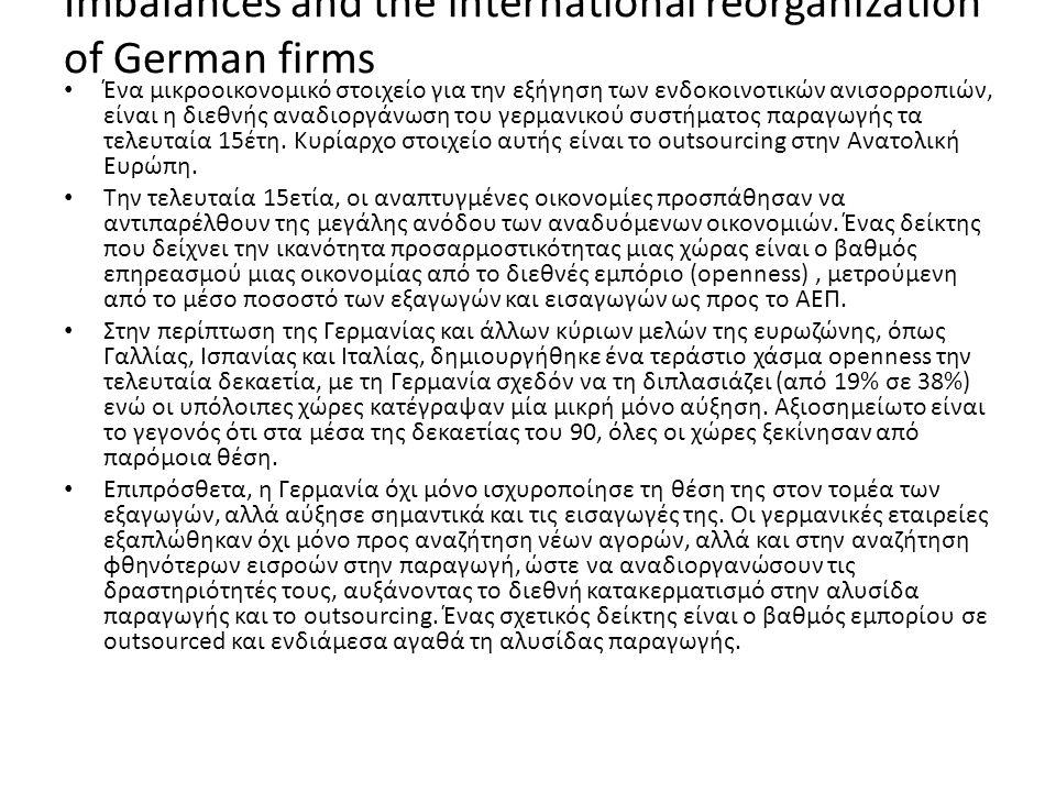 Imbalances and the international reorganization of German firms Ένα μικροοικονομικό στοιχείο για την εξήγηση των ενδοκοινοτικών ανισορροπιών, είναι η διεθνής αναδιοργάνωση του γερμανικού συστήματος παραγωγής τα τελευταία 15έτη.