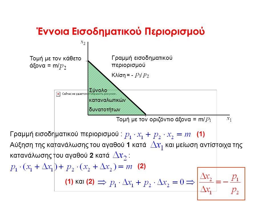 Έννοια Εισοδηματικού Περιορισμού Γραμμή εισοδηματικού περιορισμού : (1) Αύξηση της κατανάλωσης του αγαθού 1 κατά και μείωση αντίστοιχα της κατανάλωσης του αγαθού 2 κατά : (2) (1) και (2) Τομή με τον κάθετο άξονα = m/ Τομή με τον οριζόντιο άξονα = m/ Σύνολο καταναλωτικών δυνατοτήτων Γραμμή εισοδηματικού περιορισμού Κλίση = - /