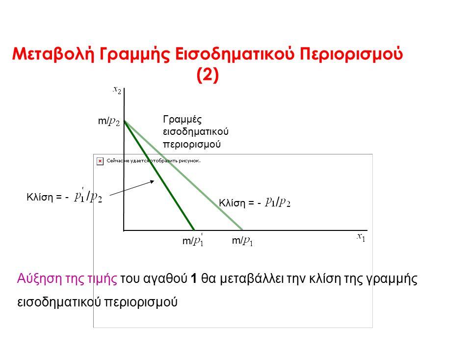 Μεταβολή Γραμμής Εισοδηματικού Περιορισμού (2) Αύξηση της τιμής του αγαθού 1 θα μεταβάλλει την κλίση της γραμμής εισοδηματικού περιορισμού Κλίση = - / m/ Γραμμές εισοδηματικού περιορισμού Κλίση = - /