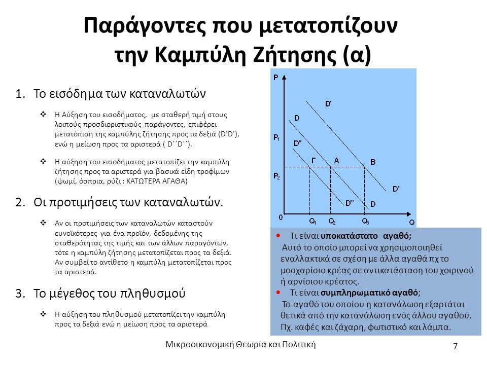 Παράγοντες που μετατοπίζουν την Καμπύλη Ζήτησης (α) 1.Το εισόδημα των καταναλωτών  Η Αύξηση του εισοδήματος, με σταθερή τιμή στους λοιπούς προσδιοριστικούς παράγοντες, επιφέρει μετατόπιση της καμπύλης ζήτησης προς τα δεξιά (D'D'), ενώ η μείωση προς τα αριστερά ( D΄΄D΄΄).