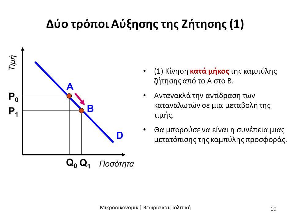 Δύο τρόποι Αύξησης της Ζήτησης (1) (1) Κίνηση κατά μήκος της καμπύλης ζήτησης από το Α στο Β.