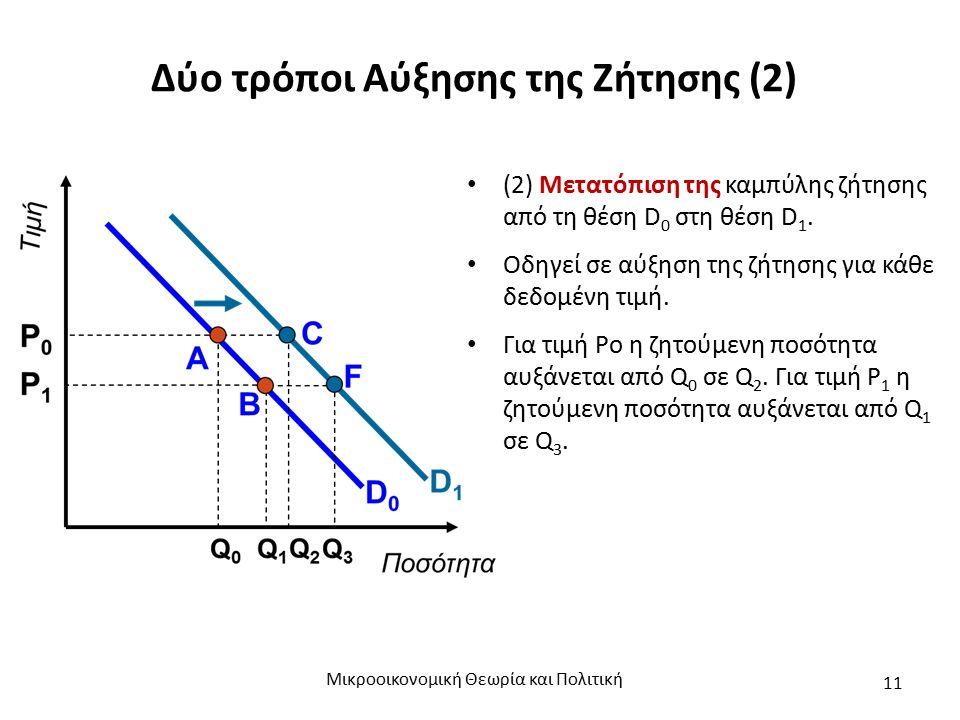 Δύο τρόποι Αύξησης της Ζήτησης (2) (2) Μετατόπιση της καμπύλης ζήτησης από τη θέση D 0 στη θέση D 1.