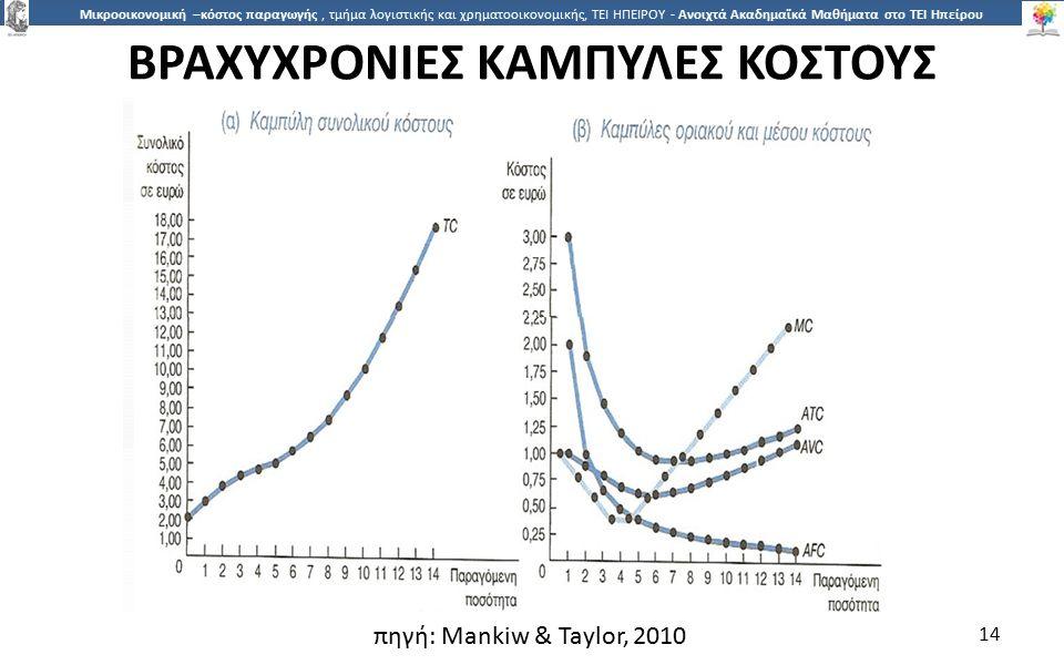 1414 Μικροοικονομική –κόστος παραγωγής, τμήμα λογιστικής και χρηματοοικονομικής, ΤΕΙ ΗΠΕΙΡΟΥ - Ανοιχτά Ακαδημαϊκά Μαθήματα στο ΤΕΙ Ηπείρου ΒΡΑΧΥΧΡΟΝΙΕΣ ΚΑΜΠΥΛΕΣ ΚΟΣΤΟΥΣ 14 πηγή: Mankiw & Taylor, 2010