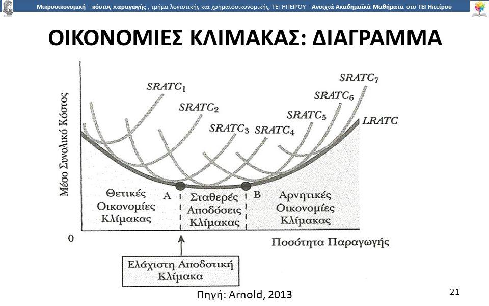 2121 Μικροοικονομική –κόστος παραγωγής, τμήμα λογιστικής και χρηματοοικονομικής, ΤΕΙ ΗΠΕΙΡΟΥ - Ανοιχτά Ακαδημαϊκά Μαθήματα στο ΤΕΙ Ηπείρου ΟΙΚΟΝΟΜΙΕΣ ΚΛΙΜΑΚΑΣ: ΔΙΑΓΡΑΜΜΑ 21 Πηγή: Arnold, 2013
