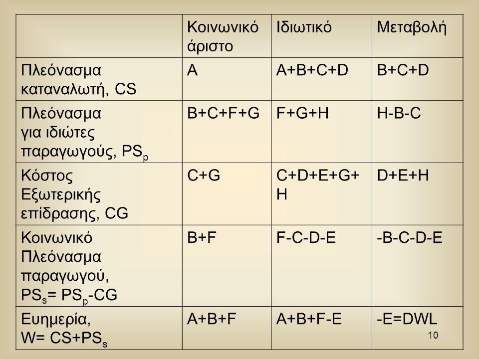 9 P p (δολάρια/τόνο) Q p (τόνοι/μέρα) W (μονάδες/μέρα) 0 MC W MC P MC S = MC P + MC W MC W MC P QSQS QCQC PSPS PCPC A B F G C D H E Ζήτηση eSeS eCeC