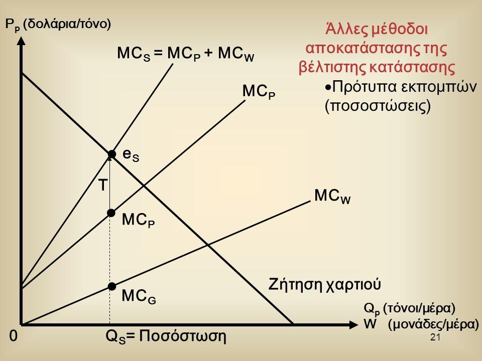 20 Άλλες μέθοδοι αποκατάστασης της βέλτιστης κατάστασης  Πρότυπα εκπομπών (ποσοστώσεις) P p (δολάρια/τόνο) Q p (τόνοι/μέρα) W (μονάδες/μέρα) 0 Ζήτηση χαρτιού MC W MC P MC S = MC P + MC W
