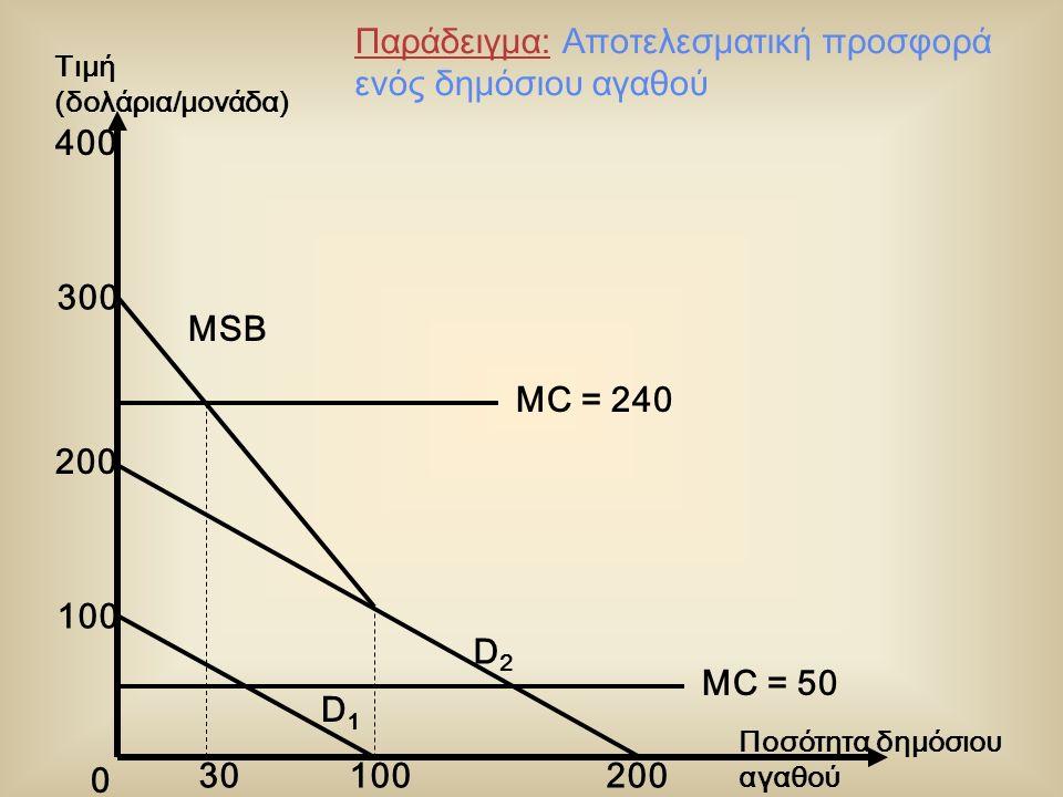 0 MC = 240 D1D1 D2D2 MC = 50 400 300 200 100 200 Ποσότητα δημόσιου αγαθού Τιμή (δολάρια/μονάδα) Παράδειγμα: Αποτελεσματική προσφορά ενός δημόσιου αγαθ