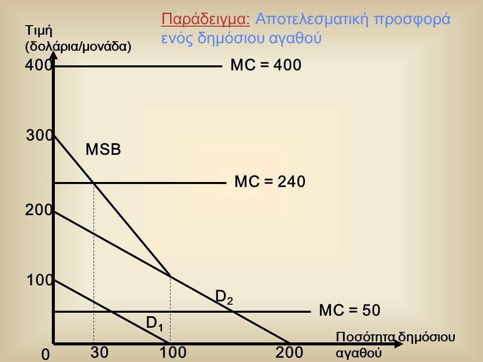 0 MC = 240 MSB D1D1 D2D2 MC = 50 400 300 200 100 20030 Ποσότητα δημόσιου αγαθού Τιμή (δολάρια/μονάδα) Παράδειγμα: Αποτελεσματική προσφορά ενός δημόσιου αγαθού