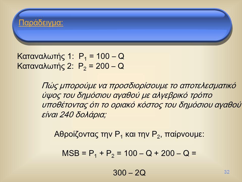 0 MC = 400 MC = 240 MSB D1D1 D2D2 MC = 50 400 300 200 100 20030 Ποσότητα δημόσιου αγαθού Τιμή (δολάρια/μονάδα) Παράδειγμα: Αποτελεσματική προσφορά ενός δημόσιου αγαθού