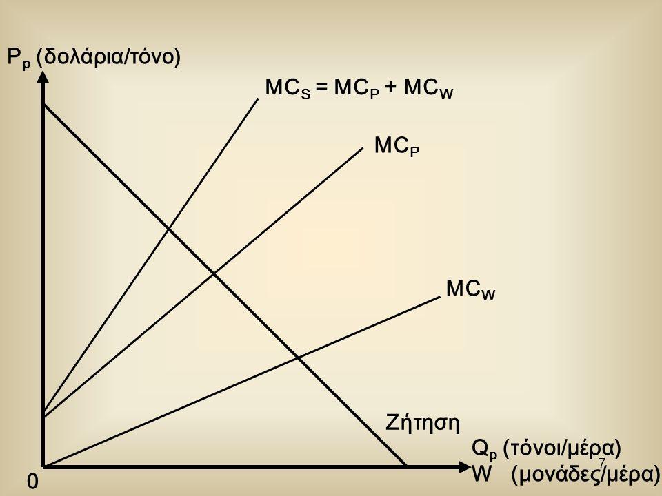 7 P p (δολάρια/τόνο) Q p (τόνοι/μέρα) W (μονάδες/μέρα) 0 MC W MC P MC S = MC P + MC W Ζήτηση