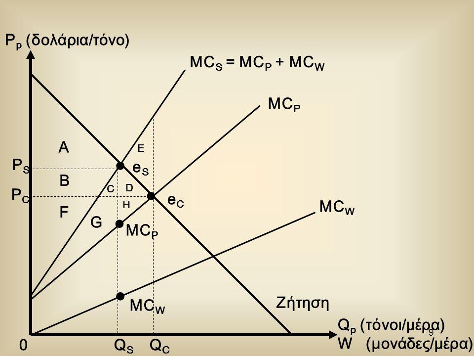 8 P p (δολάρια/τόνο) Q p (τόνοι/μέρα) W (μονάδες/μέρα) 0 MC W MC P MC S = MC P + MC W eSeS eCeC QSQS QCQC PSPS PCPC Ζήτηση