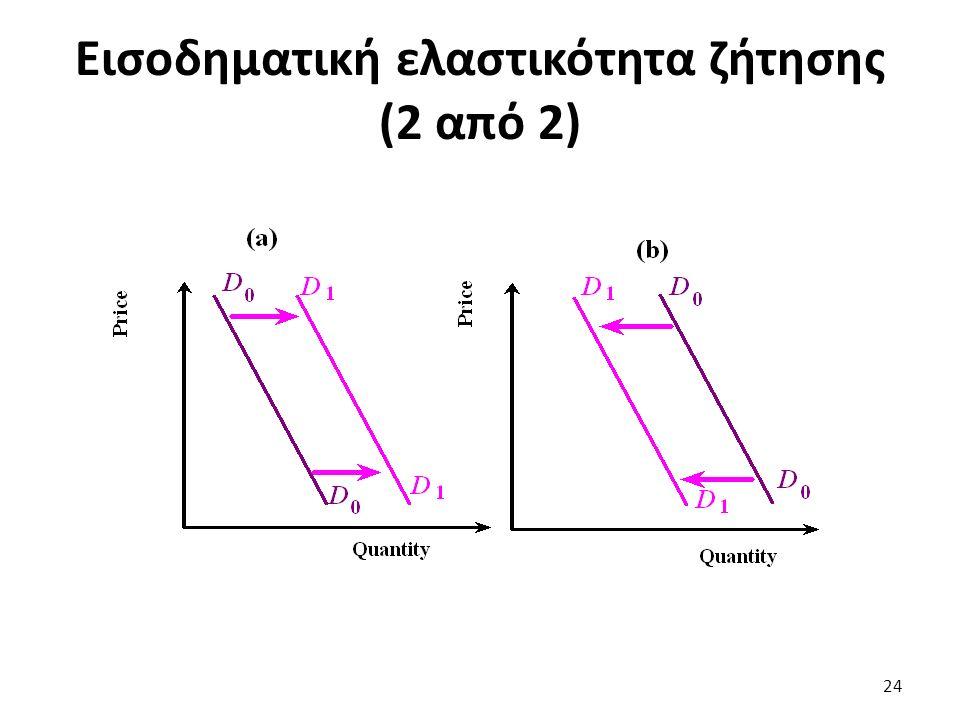 Εισοδηματική ελαστικότητα ζήτησης (2 από 2) 24