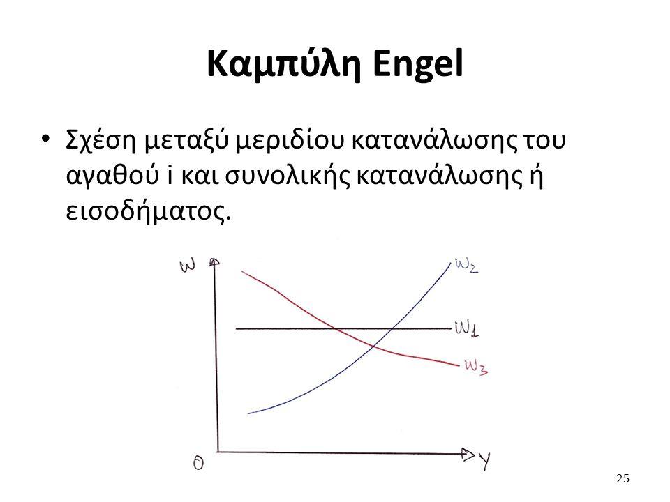 Καμπύλη Engel Σχέση μεταξύ μεριδίου κατανάλωσης του αγαθού i και συνολικής κατανάλωσης ή εισοδήματος.