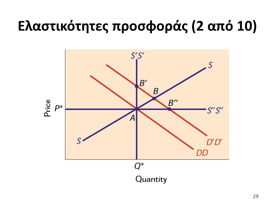 Ελαστικότητες προσφοράς (2 από 10) 29