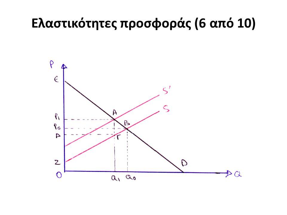 Ελαστικότητες προσφοράς (6 από 10)