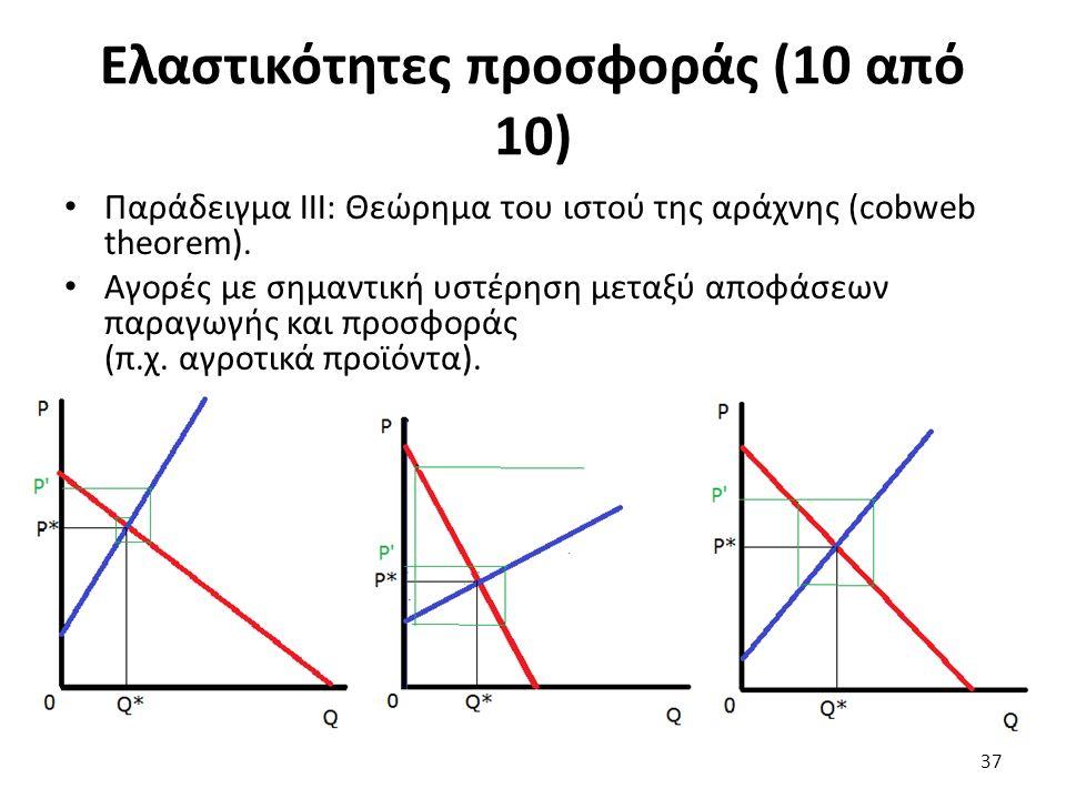 Ελαστικότητες προσφοράς (10 από 10) Παράδειγμα ΙΙΙ: Θεώρημα του ιστού της αράχνης (cobweb theorem).
