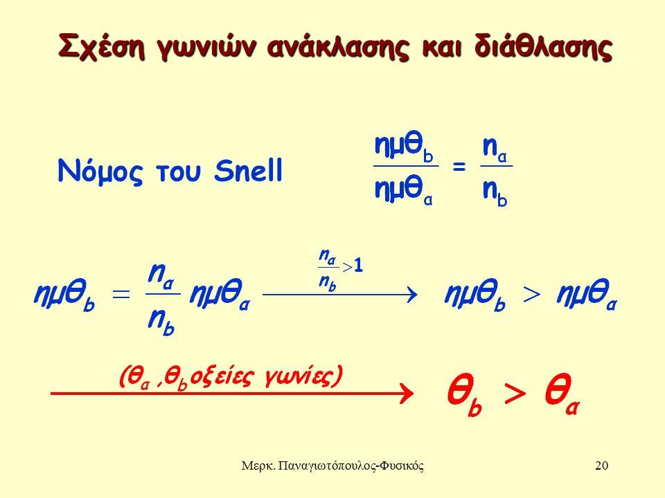Μερκ. Παναγιωτόπουλος-Φυσικός20 Νόμος του Snell Σχέση γωνιών ανάκλασης και διάθλασης