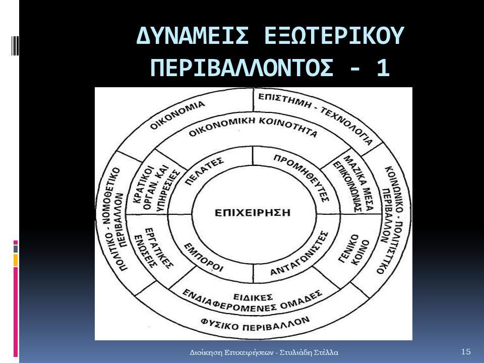 ΔΥΝΑΜΕΙΣ ΕΞΩΤΕΡΙΚΟΥ ΠΕΡΙΒΑΛΛΟΝΤΟΣ - 1 Διοίκηση Επιχειρήσεων - Στυλιάδη Στέλλα 15