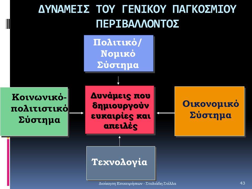 ΔΥΝΑΜΕΙΣ ΤΟΥ ΓΕΝΙΚΟΥ ΠΑΓΚΟΣΜΙΟΥ ΠΕΡΙΒΑΛΛΟΝΤΟΣ Διοίκηση Επιχειρήσεων - Στυλιάδη Στέλλα 43 Πολιτικό/ Νομικό Σύστημα Οικονομικό Σύστημα Κοινωνικό- πολιτι