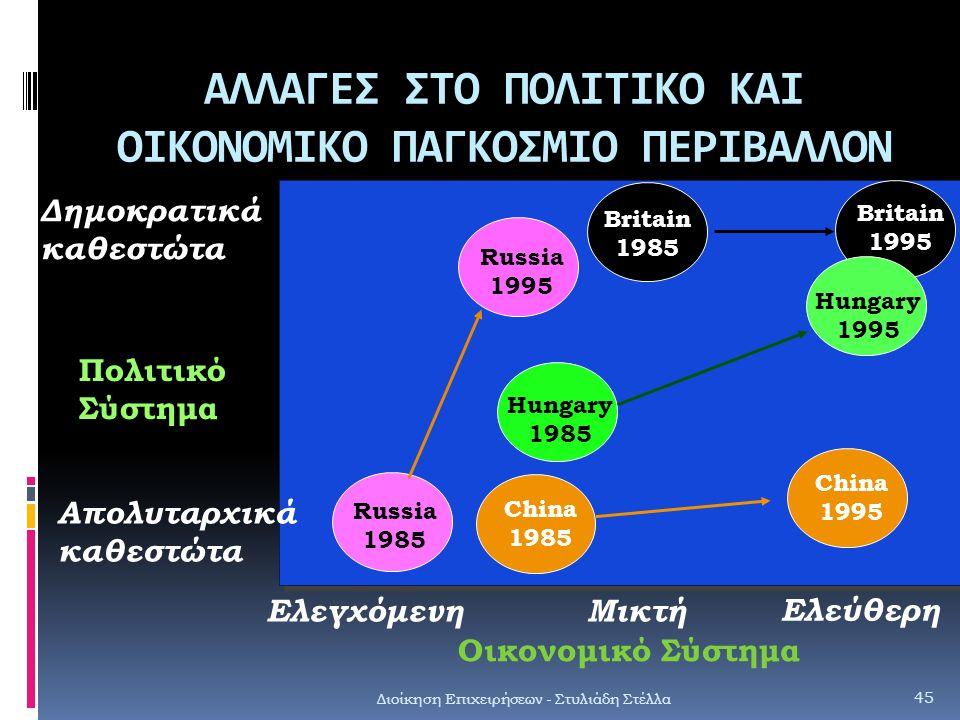 ΑΛΛΑΓΕΣ ΣΤΟ ΠΟΛΙΤΙΚΟ ΚΑΙ ΟΙΚΟΝΟΜΙΚΟ ΠΑΓΚΟΣΜΙΟ ΠΕΡΙΒΑΛΛΟΝ Διοίκηση Επιχειρήσεων - Στυλιάδη Στέλλα 45 Russia 1985 Russia 1995 Πολιτικό Σύστημα Απολυταρχ