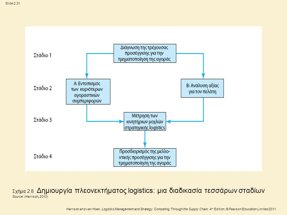 Slide 2.32 Harrison and van Hoek, Logistics Management and Strategy: Competing Through the Supply Chain, 4 th Edition, © Pearson Education Limited 2011 Κατανόηση Αγοραστικής Συμπεριφοράς