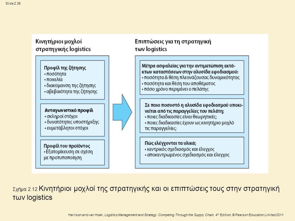Slide 2.35 Harrison and van Hoek, Logistics Management and Strategy: Competing Through the Supply Chain, 4 th Edition, © Pearson Education Limited 2011 Σχήμα 2.12 Κινητήριοι μοχλοί της στρατηγικής και οι επιπτώσεις τους στην στρατηγική των logistics