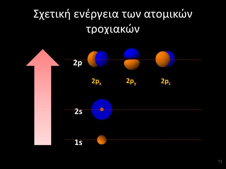 Σχετική ενέργεια των ατομικών τροχιακών 1s1s 2s 2p x 2p y 2p z 2p 13