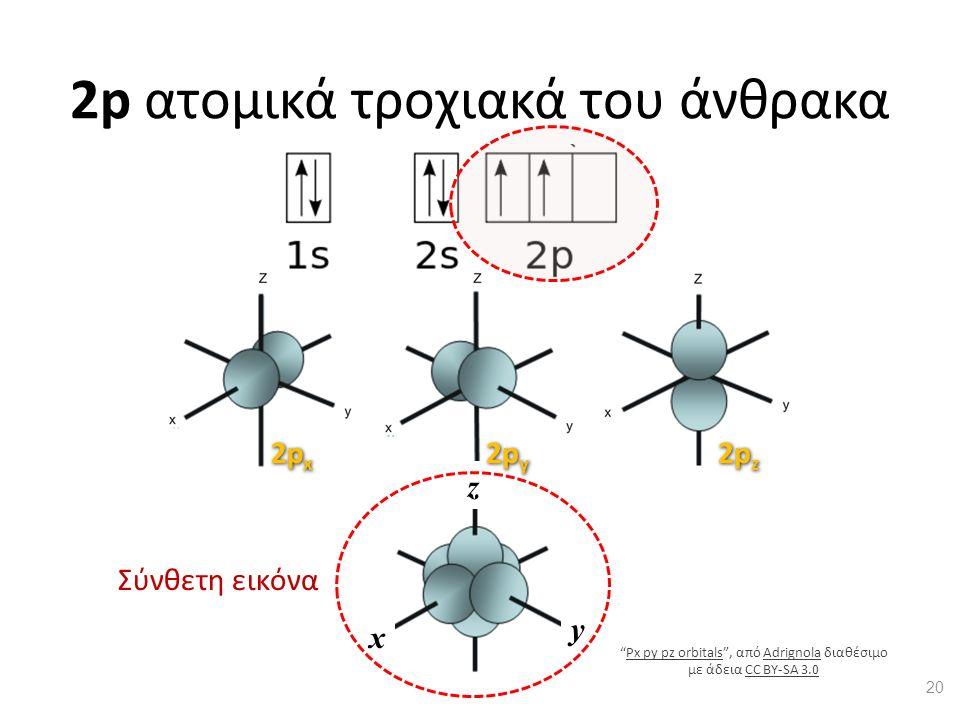 """x y z 2p ατομικά τροχιακά του άνθρακα Σύνθετη εικόνα 20 """"Px py pz orbitals"""", από Adrignola διαθέσιμο με άδεια CC BY-SA 3.0Px py pz orbitalsAdrignolaCC"""