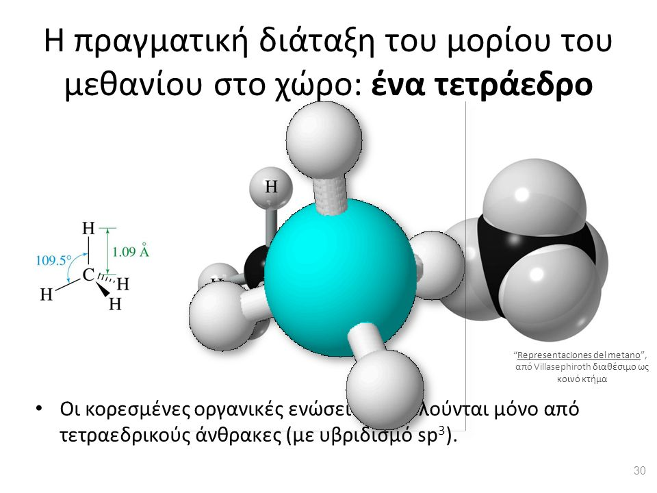 Η πραγματική διάταξη του μορίου του μεθανίου στο χώρο: ένα τετράεδρο Οι κορεσμένες οργανικές ενώσεις αποτελούνται μόνο από τετραεδρικούς άνθρακες (με υβριδισμό sp 3 ).