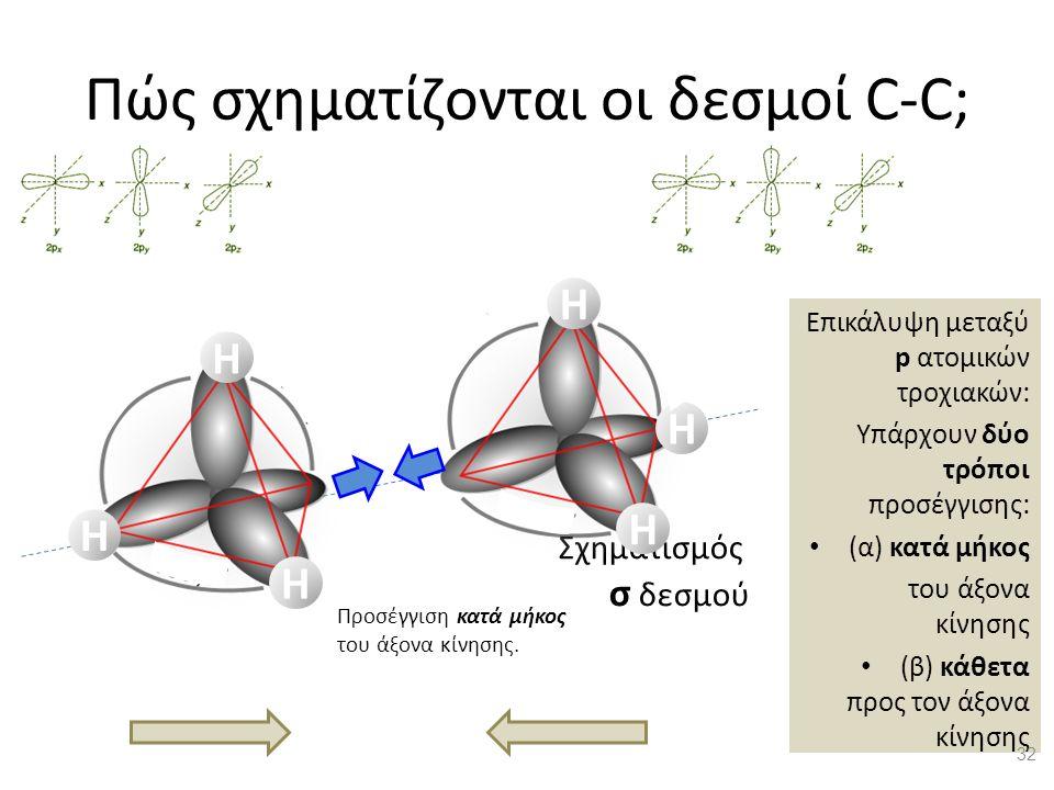 Πώς σχηματίζονται οι δεσμοί C-C; Επικάλυψη μεταξύ p ατομικών τροχιακών: Υπάρχουν δύο τρόποι προσέγγισης: (α) κατά μήκος του άξονα κίνησης (β) κάθετα προς τον άξονα κίνησης Σχηματισμός σ δεσμού Προσέγγιση κατά μήκος του άξονα κίνησης.